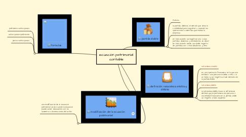 Mind Map: ecuación patrimonial contable