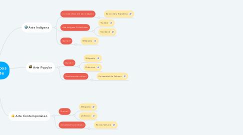 Mind Map: 3 Tipos de Arte