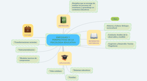 Mind Map: ENFOQUES Y PERSPECTIVAS DE LA PSICOLOGIA EDUCATIVA