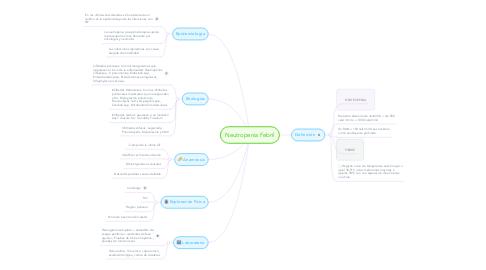 Mind Map: Neutropenia Febril