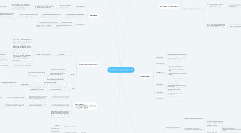 Mind Map: Hoofdstuk 5 Aardrijkskunde