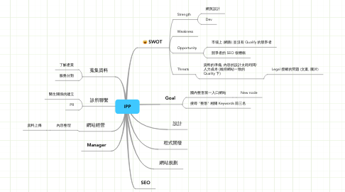 Mind Map: IPP