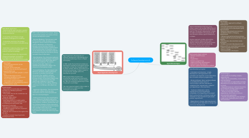 Mind Map: Software Development (2)