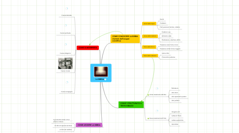 Mind Map: LA BIBBIA