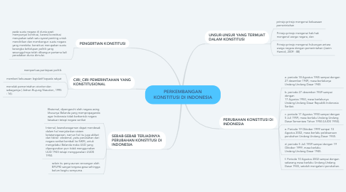 Mind Map: PERKEMBANGAN KONSTITUSI DI INDONESIA