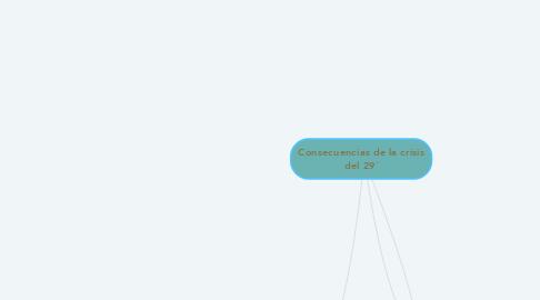 Mind Map: Consecuencias de la crisis del 29´