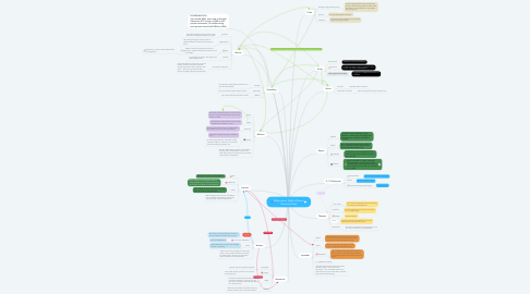 Mind Map: Midsummer Night's Dream Character Map
