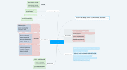 Mind Map: Портфолио как средство оценивания результатов обучения