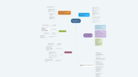 Mind Map: Индустрия 4.0 и образование