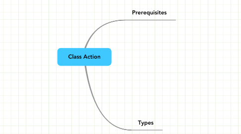 Mind Map: Class Action