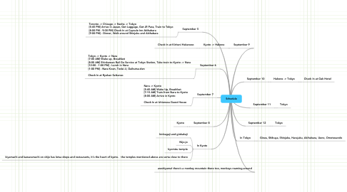 Mind Map: Schedule