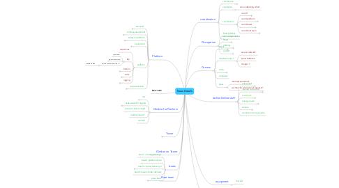 Mind Map: Kurus Details