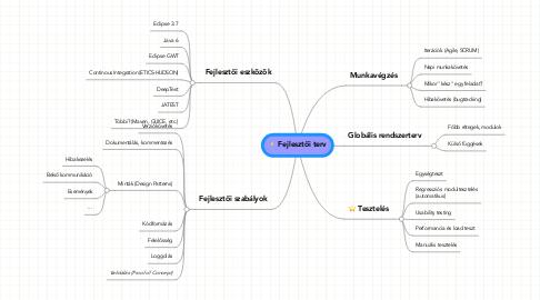 Mind Map: Fejlesztői terv