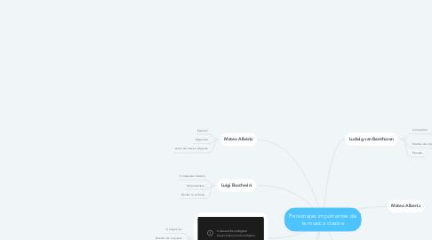 Mind Map: Personajes importantes de la musica clasica