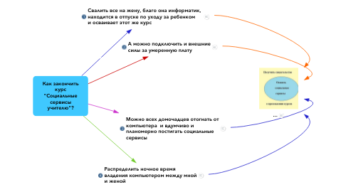 """Mind Map: Как закончить курс """"Социальные сервисы учителю""""?"""