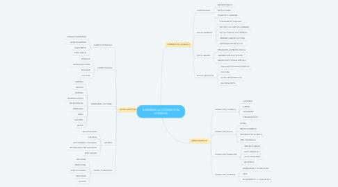 Mind Map: ENSEÑAR LA CONDICION HUMANA