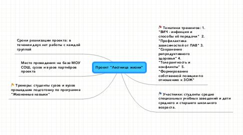 """Mind Map: Проект """"Лестница жизни"""""""