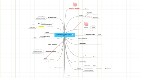 Mind Map: Samenwerken met Web 2.0 in de zorg