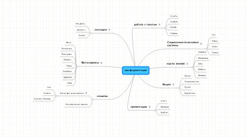 Mind Map: профориентация
