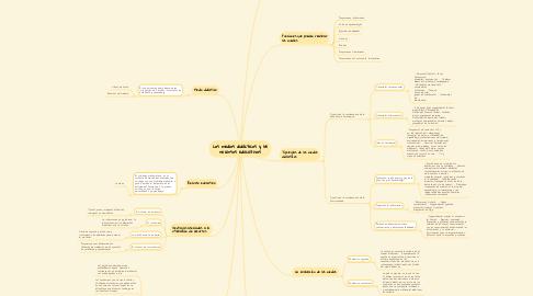 Mind Map: Los medios didácticos y los recursos educativos