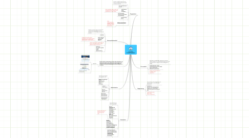 Mind Map: Intranätet Studiefrämjandet