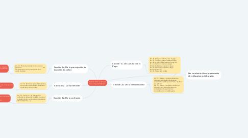 Mind Map: Capítulo VI De la extinción de la obligación tributaria