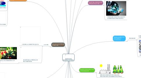 Mind Map: OBJETIVOS DEL DESARROLLO SOSTENIBLE