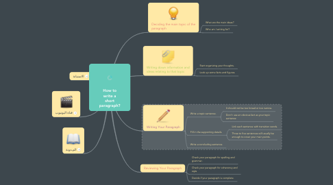 Mind Map: How to write a short paragraph?