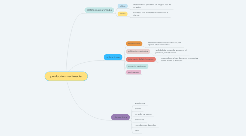 Mind Map: produccion multimedia