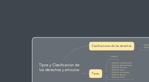 Mind Map: Tipos y Clasificacion de los derechos y articulos