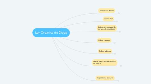Mind Map: Ley Organica de Droga