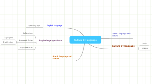Mind Map: Culture by language