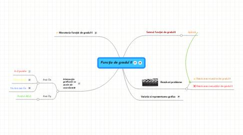 Mind Map: Funcţia de gradul II