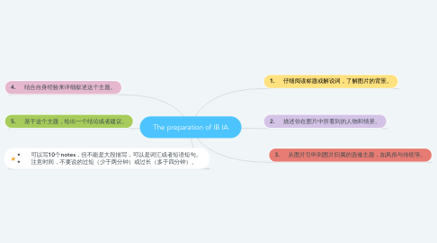 Mind Map: The preparation of IB IA