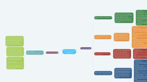 Mind Map: Types of Programming Languages (1)