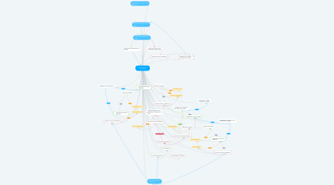 Mind Map: Vérification d'une contribution