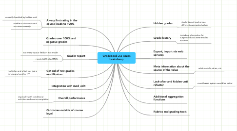 Mind Map: Gradebook 2.x issues braindump