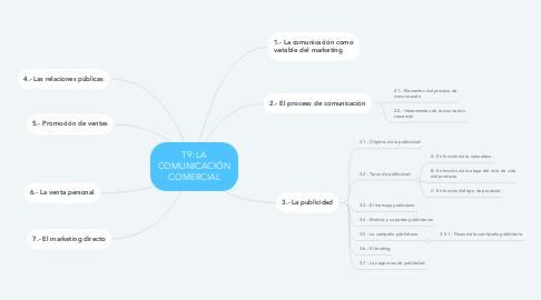 Mind Map: T9: LA COMUNICACIÓN COMERCIAL