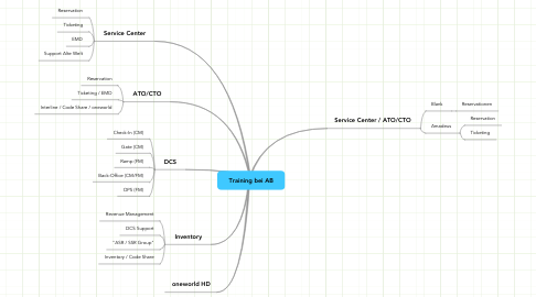 Mind Map: Training bei AB