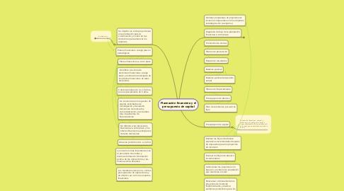 Mind Map: Planeación financiera y el presupuesto de capital
