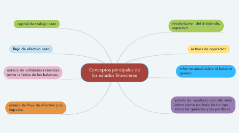 Mind Map: Conceptos principales de los estados financieros