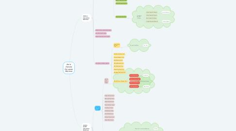 Mind Map: Karla  Daniela  Cervantes  Martínez.