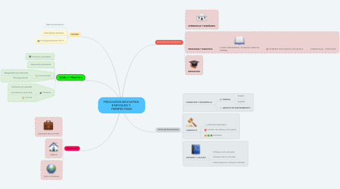 Mind Map: PSICOLOGÍA EDUCATIVA  ENFOQUES Y  PERSPECTIVAS
