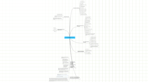 Mind Map: Final Design:Abbeyfield Permacluture House