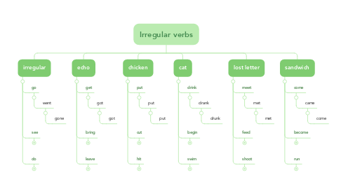 Mind Map: Irregular verbs