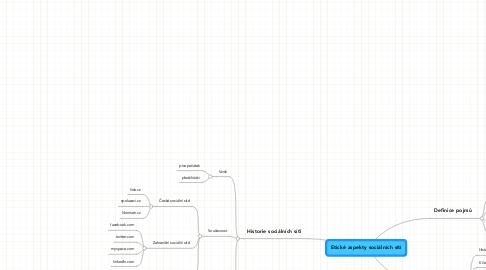 Mind Map: Etické aspekty sociálních sítí