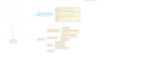 Mind Map: AUA/KUA