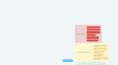 Mind Map: De Sociaal Werker is?
