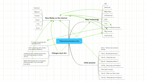 Mind Map: Telecommunications Act