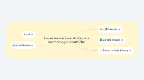 Mind Map: Corso formazione strategie e metodologie didattiche